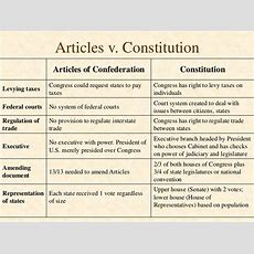 Albany Plan & Articles Of Confederation  The Pursuit Of Democracy