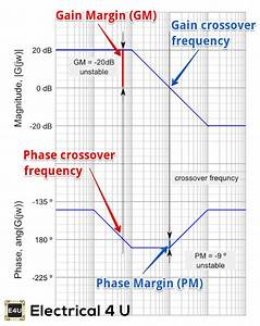 Bode Plot  Gain Margin And Phase Margin  Plus Diagram