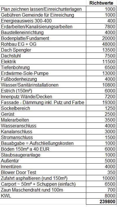 Kosten Für Ein Hausbau by Kostenabsch 228 Tzung Projekt Hausbau Bauforum Auf