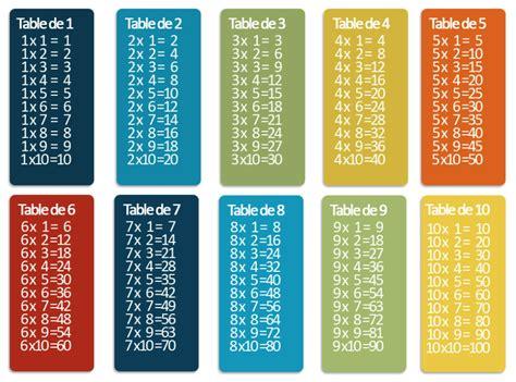des jeux sur les tables de multiplication laclassefr