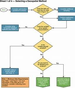 Flow Charts For Choosing Geospatial Methods