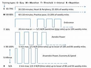 Maximum Heart Rate Exercise Chart How To Utilize Heart Rate To Become A Better Runner Run