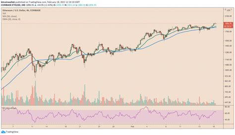 Analyst Explains Why Ethereum (ETH) Could Hit $5,000 in ...
