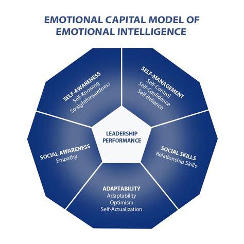 | meaning, pronunciation, translations and examples. Emotional Intelligence - Management Guru | Management Guru
