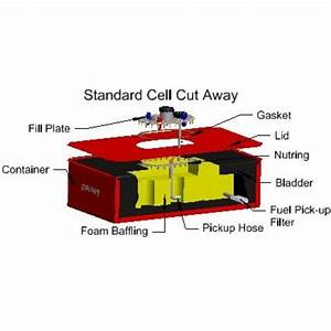 Race Safe Fuel Cell - Complete Fuel Cell  With Container