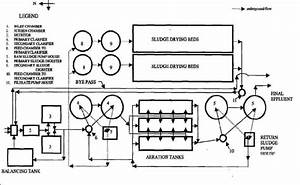 Layout Of The Waste Water Treatment Plant