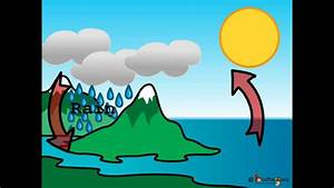 Science - Changing Weather - Water Cycle - Hindi