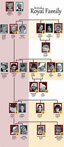17 Best ideas about Royal Family Trees on Pinterest ...