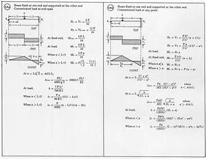 Load On A Beam Equation