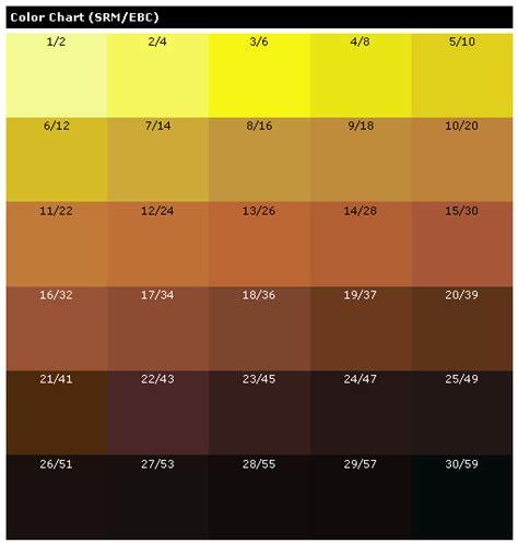 Srm Brewing Chart Mungfali