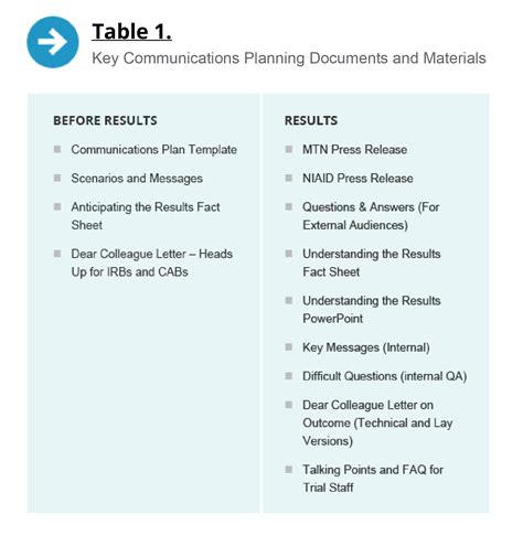 Dissemination Plan Template by Dorable Dissemination Plan Template Image Collection