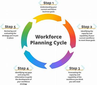 Workforce Planning Tools Cycle Develop Staff