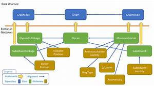 Entity Relationships In The Sugarsketcher Data Structure