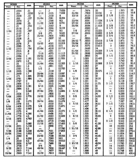 conversion table  fractions  decimals