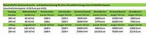 Elektroheizung Kosten Rechner : heizkrper berechnen faustformel elegant heizkrper berechnen faustformel with heizkrper ~ Orissabook.com Haus und Dekorationen