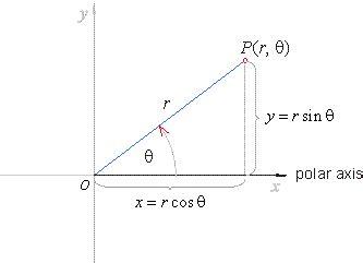 help understanding polar coordinates and conversion