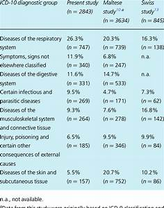 Comparison of observed main ICD diagnostic groups with ...
