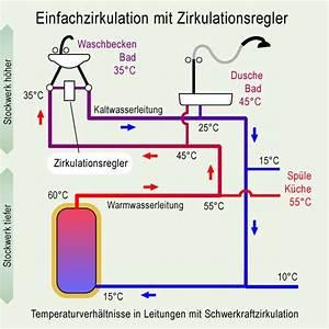 Wasserinstallation Selber Machen : wasserleitung selbst verlegen diybook suche ~ Lizthompson.info Haus und Dekorationen