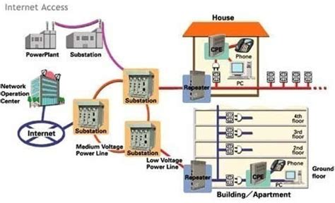 broadband  power lines