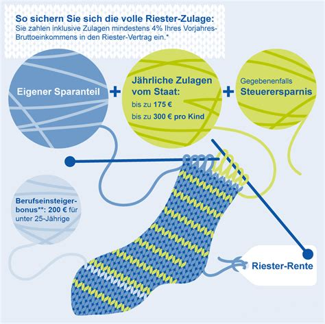 Altersvorsorge Bestnoten Fuer Wohn Riester by Riester Rente F 252 R Landwirte Versicherungskammer Bayern