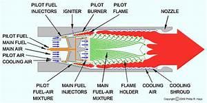 Talos Missile Ramjet Engine History