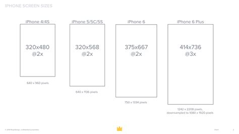 ios preparing    iphone   iphone