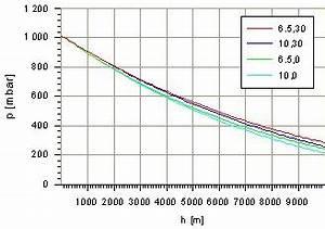 Temperaturgradient Berechnen : ein etwas realistischerer druckverlauf ~ Themetempest.com Abrechnung