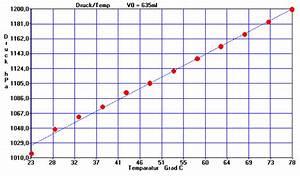 Regressionsgerade Berechnen : bestimmung der gaskonstanten ~ Themetempest.com Abrechnung