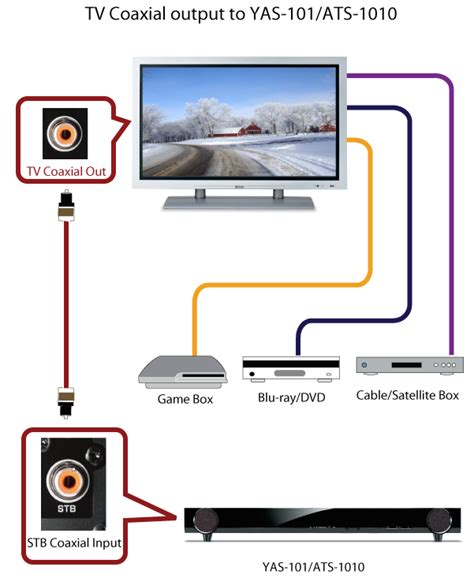 Samsung Tv Sound Bar Connection Diagram by Yas 101 Recommended Connections Yamaha United States