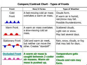 Best 25+ Weather Fronts Ideas On Pinterest  Wind Weather Map, Weather Charts And 4th Grade Science