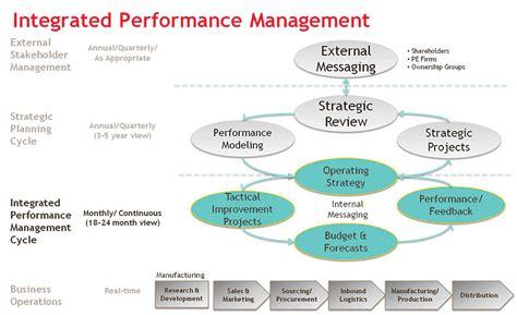 benefits  integrated performance management