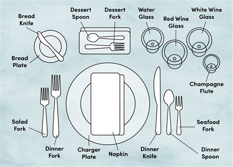 Learn why the common core is important for your child. Etiquette Training: Proper Place and Table Setting Diagram | Wayfair | Table setting diagram ...