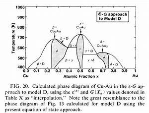 Au-cu Phase Diagram