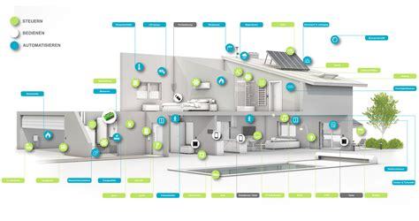 smart home möglichkeiten smart home rtb gmbh co kg
