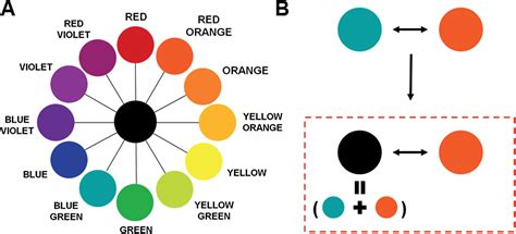 color pairs achromatic chromatic colorimetric sensors for on type