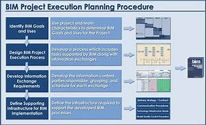 task 7 the bim execution plan dt775 group 8 With construction document management process