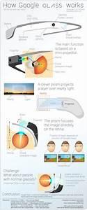 Google Glass  Todos Los Secretos Sobre Su Funcionamiento En Esta Infograf U00eda