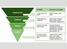 A Mini Primer on Online Advertising Strategy