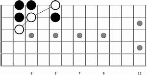 Worship Guitar Chords  Common Structures And Melody