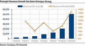 Make In India How Patanjali Is Brewing A Storm In Fmcg Sector