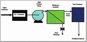 Flow Diagram Of Ro Desalination Process