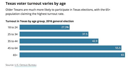 texas voter turnout demographics why low role play enlarge