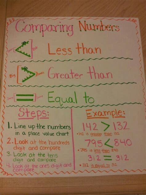 version   comparing numbers anchor chart math