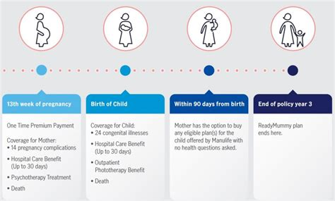 Birth plans, hospital bags, insurance, birthing classes, breastfeeding basics and so much more. Manulife ReadyMummy Maternity Insurance Plan - Tree of Wealth