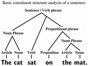 File Basic Constituent Structure Analysis English Sentence