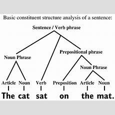 Filebasic Constituent Structure Analysis English Sentencesvg  Wikimedia Commons
