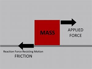 9.2: Friction and Traction | VEX EDR Curriculum