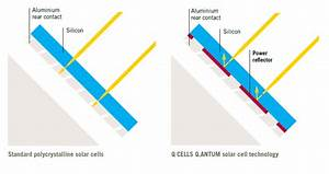 Benefits Of Hanwha Q Plus-g4 Solar Panels