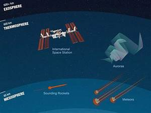 What Is The Thermosphere   Infographic