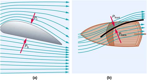 Bernoulli's Equation - College Physics